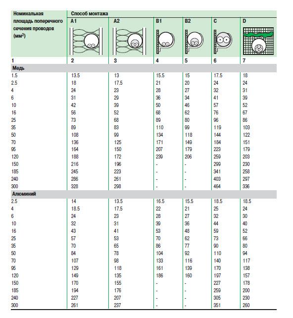 таблица сечений кабелей